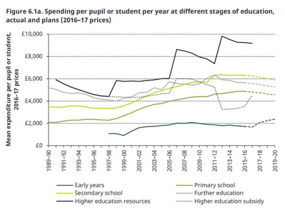 long_run_comparisons_of_spending_per_pupil_across_different_stages_of_education