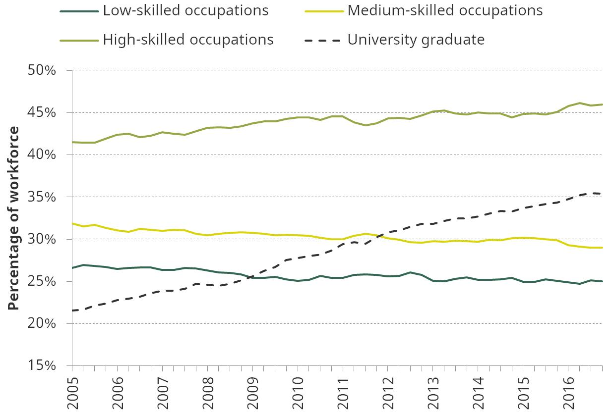 Figure 4. Composition of workforce, by skill level of occupation and education