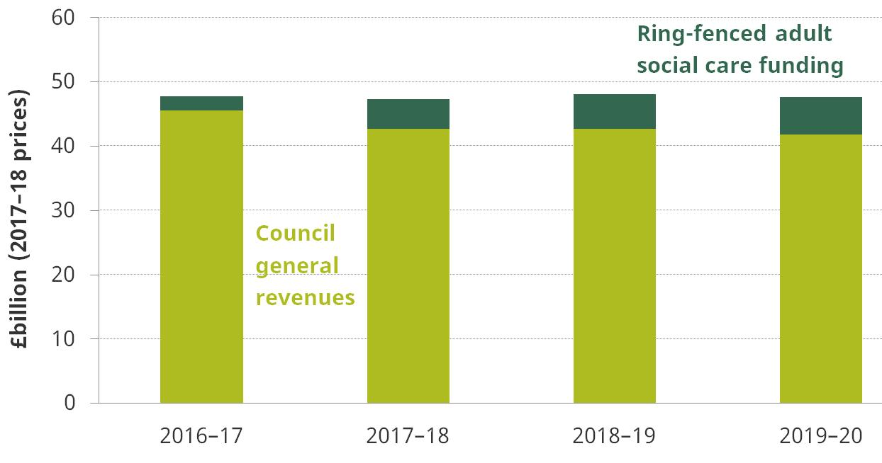 Figure 4. Local authority revenues, 2016–17 to 2019–20