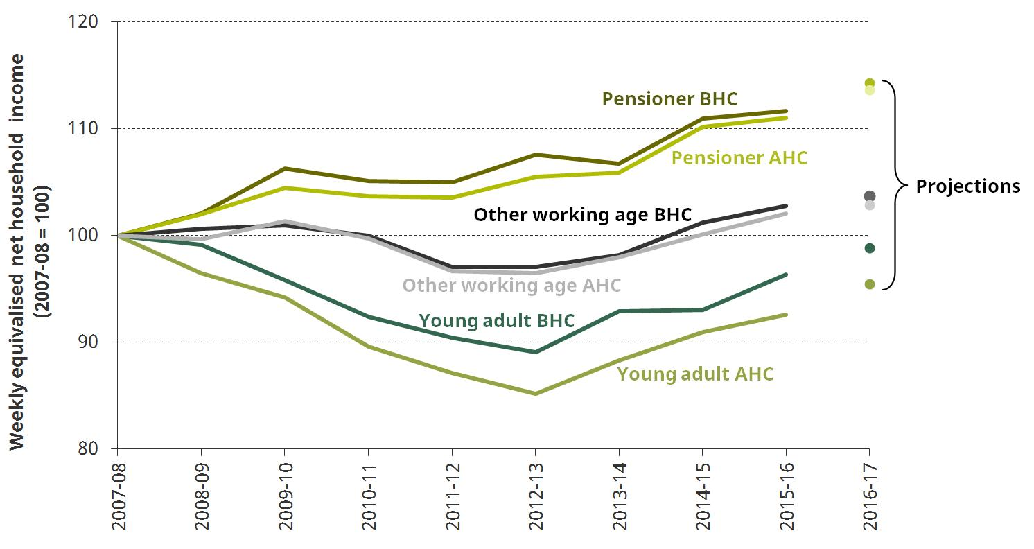 Figure 2. Changes in real median income by age group before and after housing costs have been deducted (BHC and AHC), 2007-08 to 2016-17