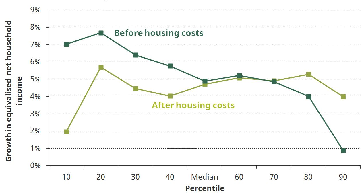 Figure 3. Change in income between 2007–08 and 2016–17 at selected percentiles, before and after housing costs have been deducted
