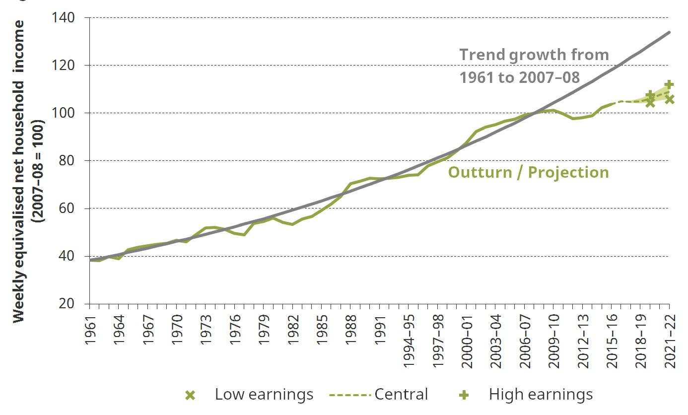 Figure 6. Real median income, 1961 to 2021–22