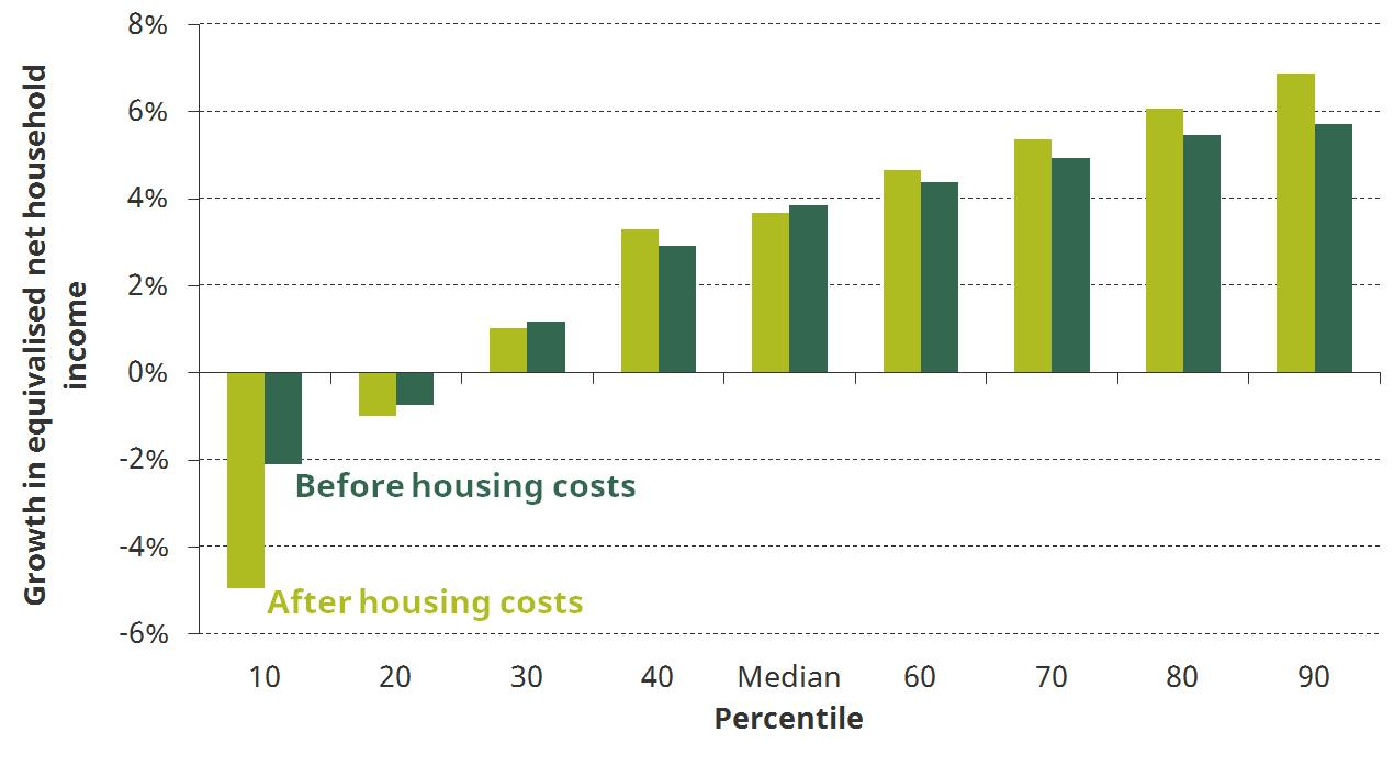 Figure 7. Projected change in income between 2016-17 and 2021-22 at selected percentiles, before and after housing costs have been deducted