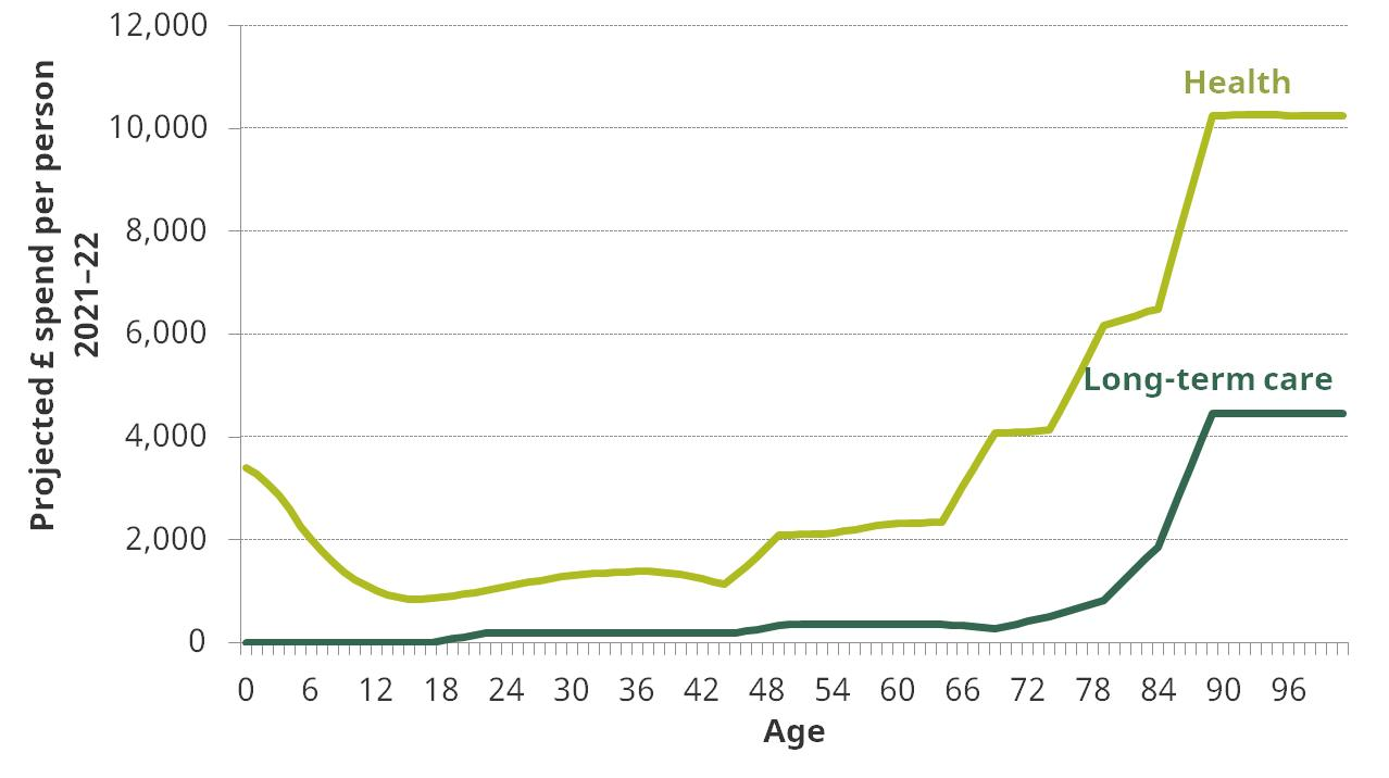 Figure 2. Age profiles of spending on health and long-term care