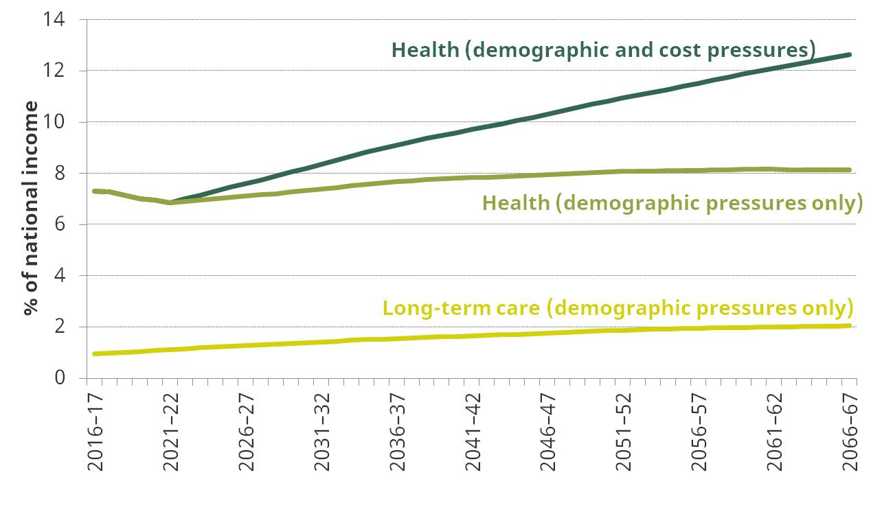 Figure 5. OBR projections for spending on health and long-term care