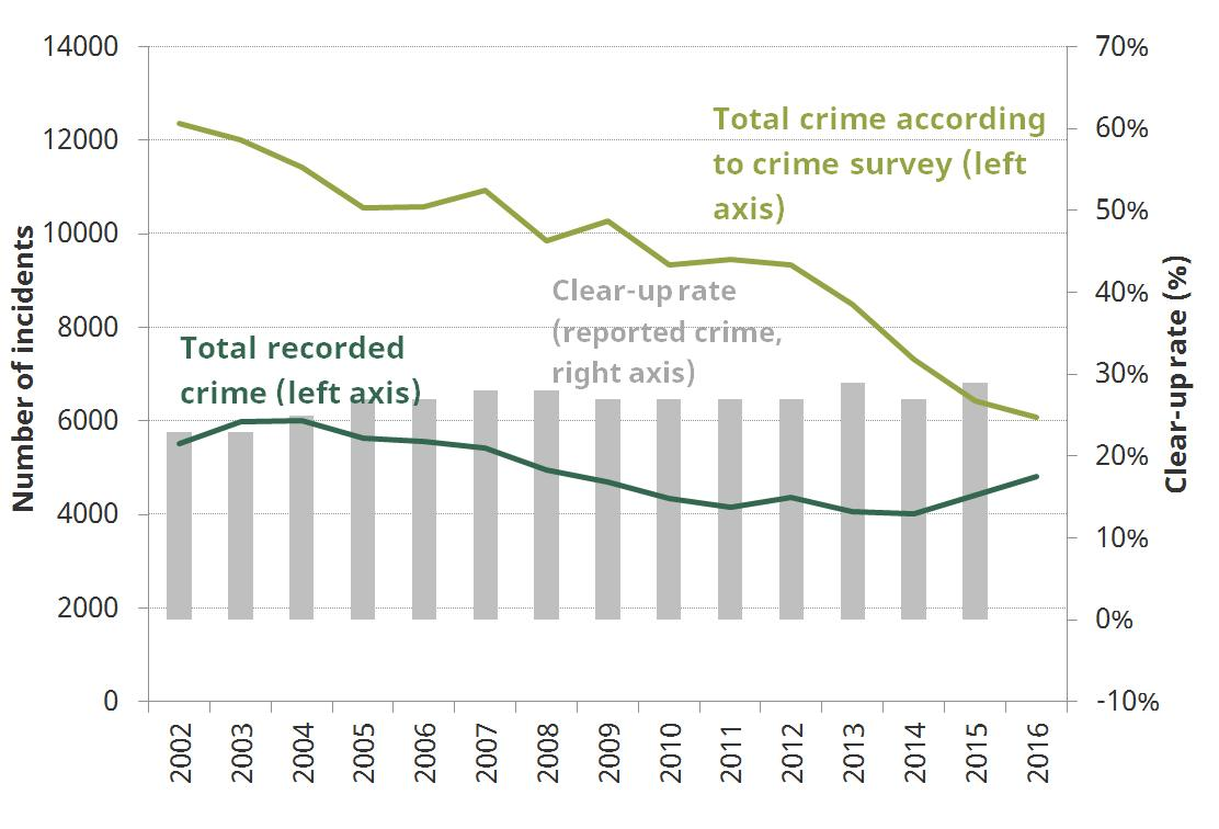 Figure 3. Patterns of Crime in England and Wales 2002 to 2016