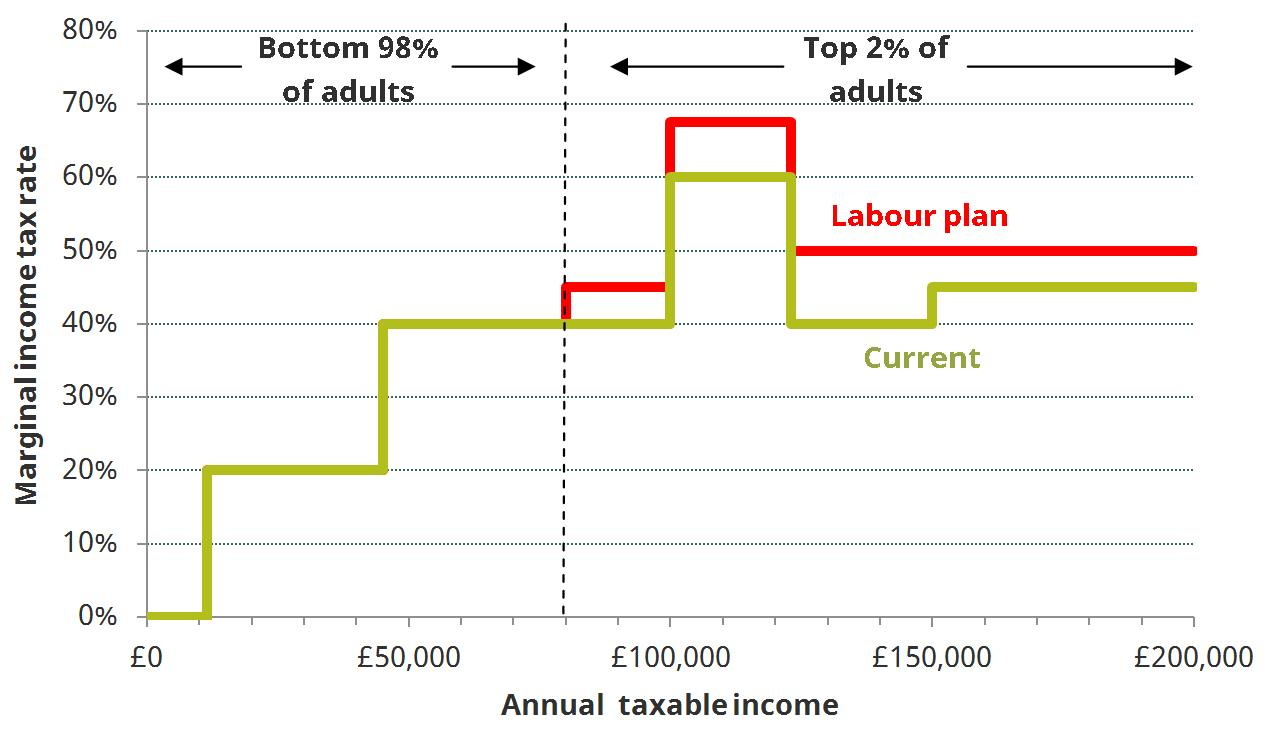 Figure 1. Income tax schedule in 2017–18 with and without proposed Labour reforms