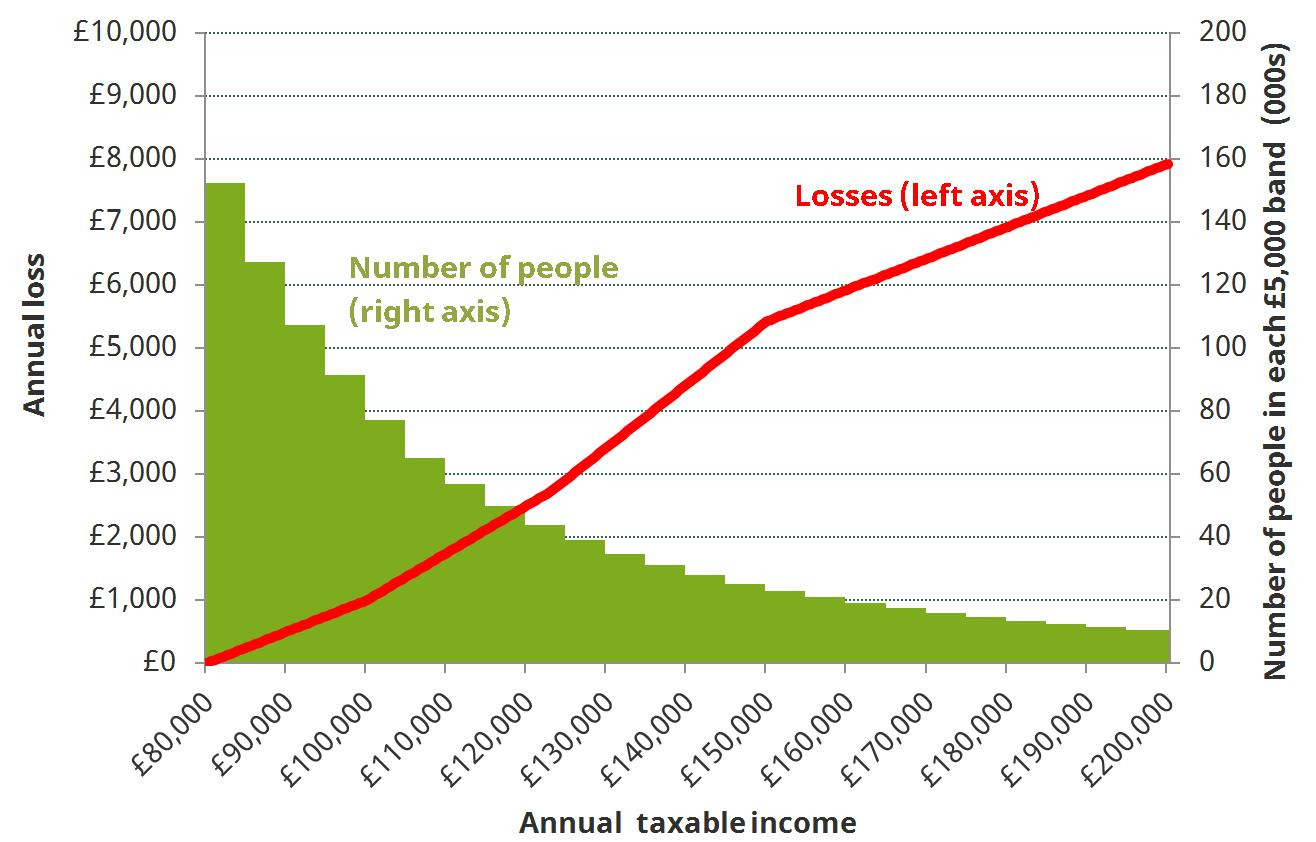 Figure 2. Annual losses from Labour's proposed income tax rises