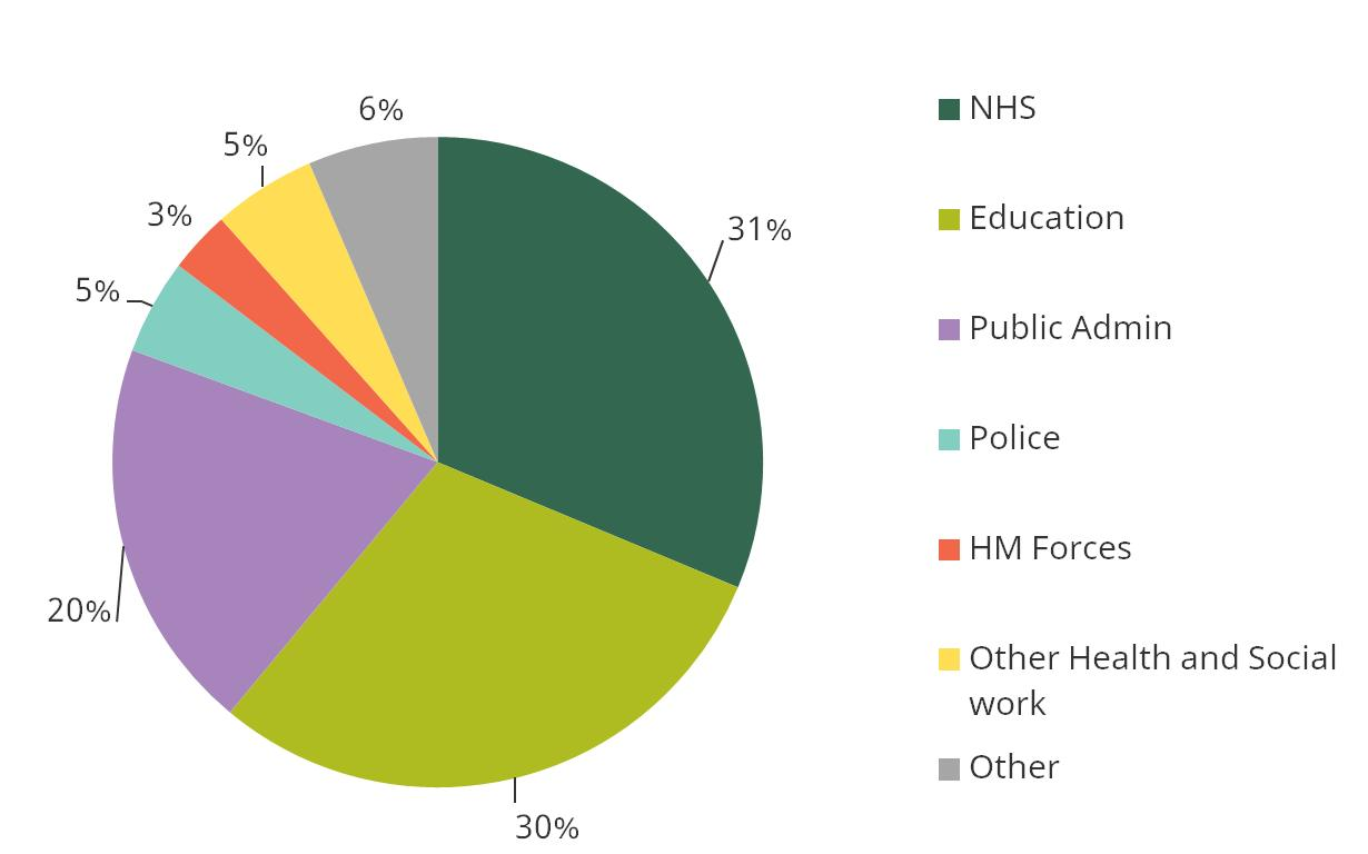Figure 2. Proportion of public sector workforce working in each area of public sector 2016 Q4
