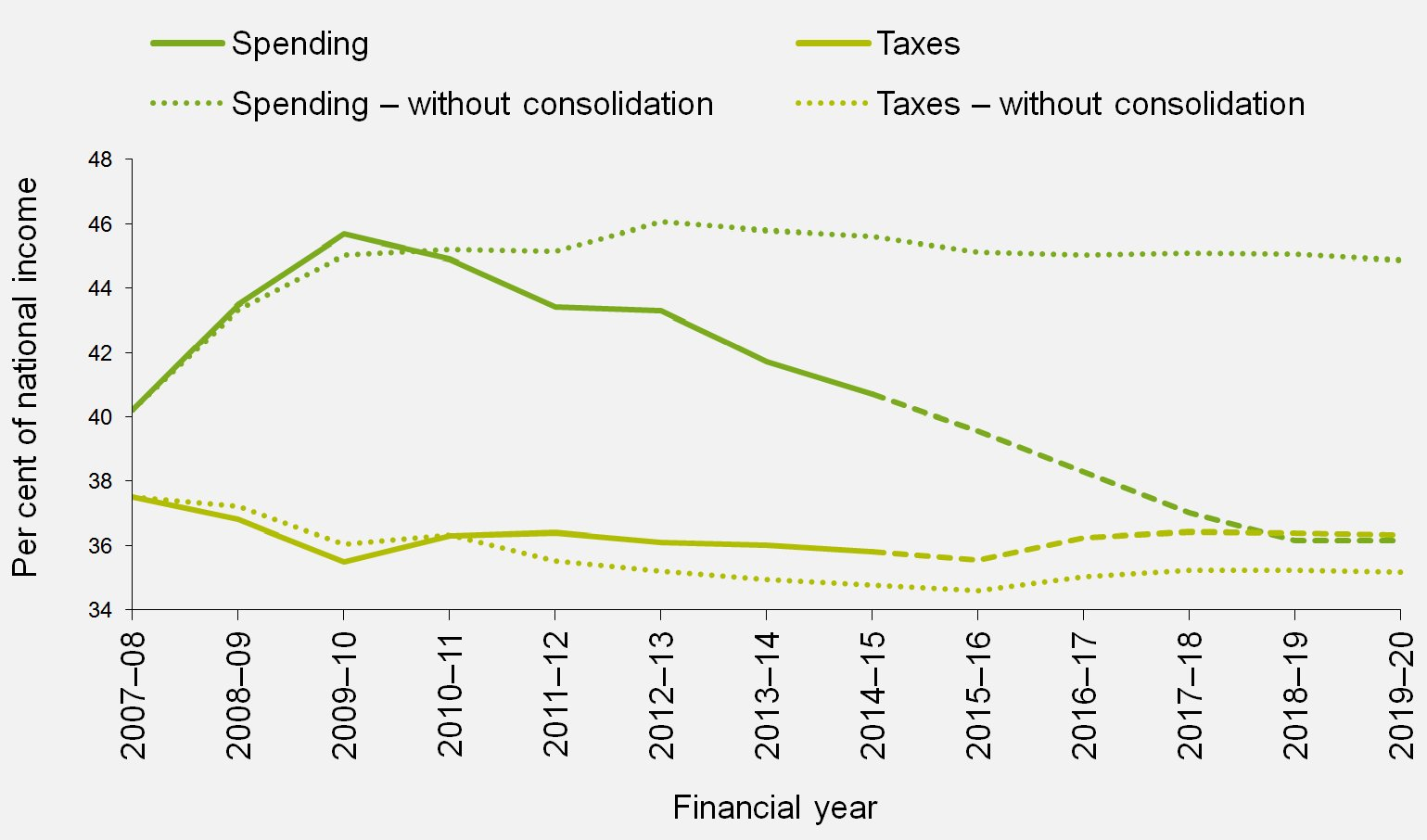 Taxes and spending as a share of national income, with and without fiscal consolidation