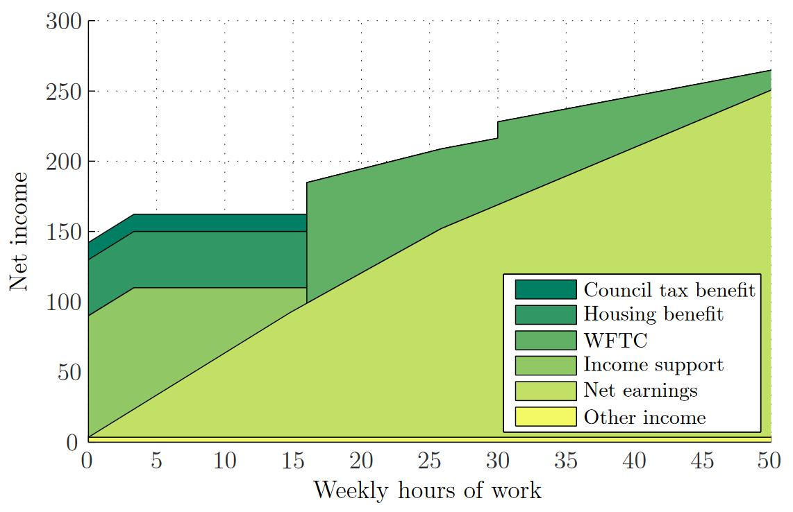 employment_hours_of_work_and_the_optimal_taxation_of_low_income_families