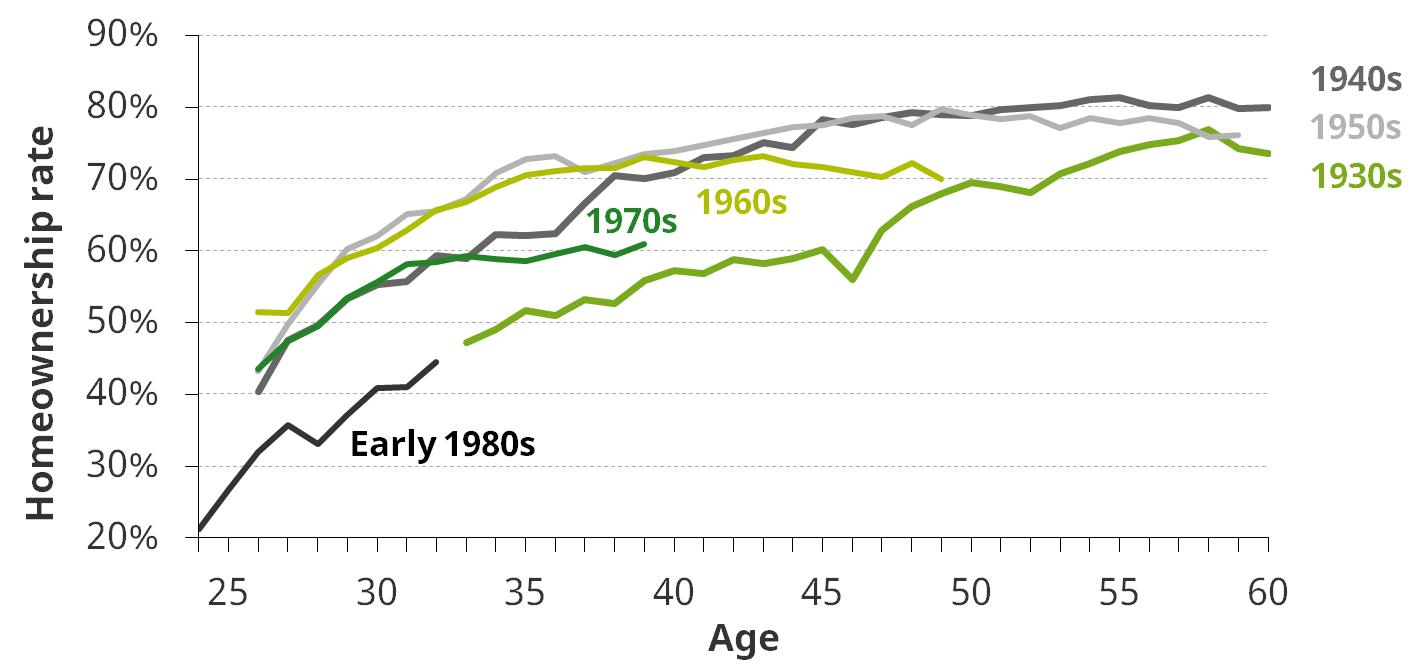 Figure 7. Homeownership by age, for people born in different decades