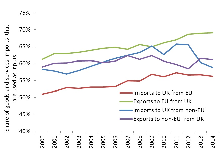 firms_supply_chains_form_an_important_part_of_uk_eu_trade_what_does_this_mean_for_future_trade_policy
