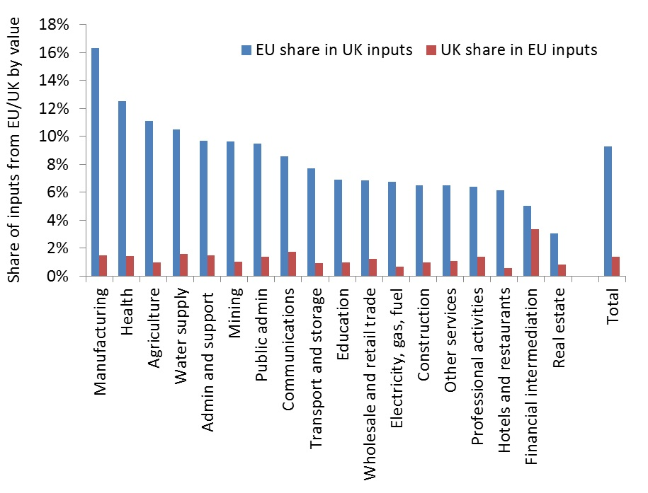 Figure 2. Share of inputs imported from the EU (for UK) or the UK (for EU) by industry, 2014
