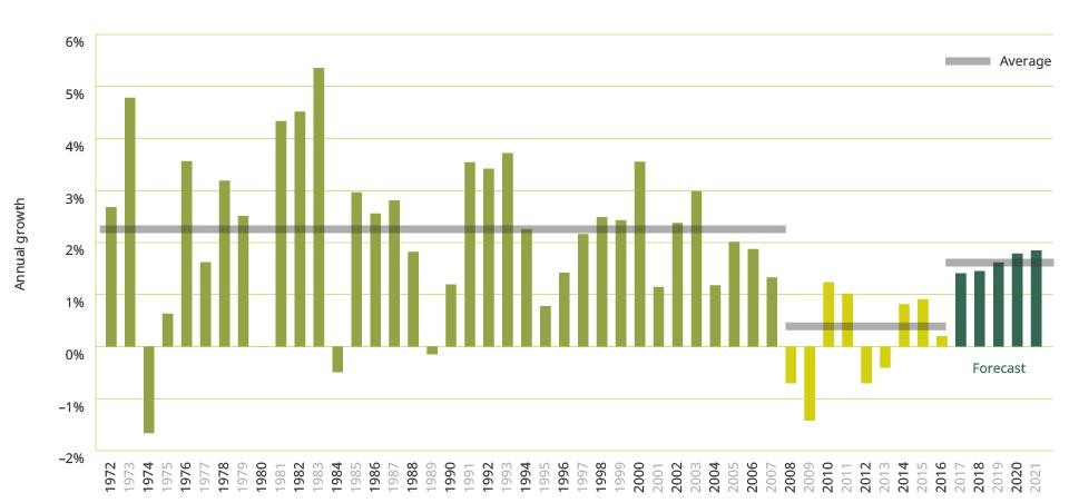 Figure 3. Output per hour annual growth since 1972