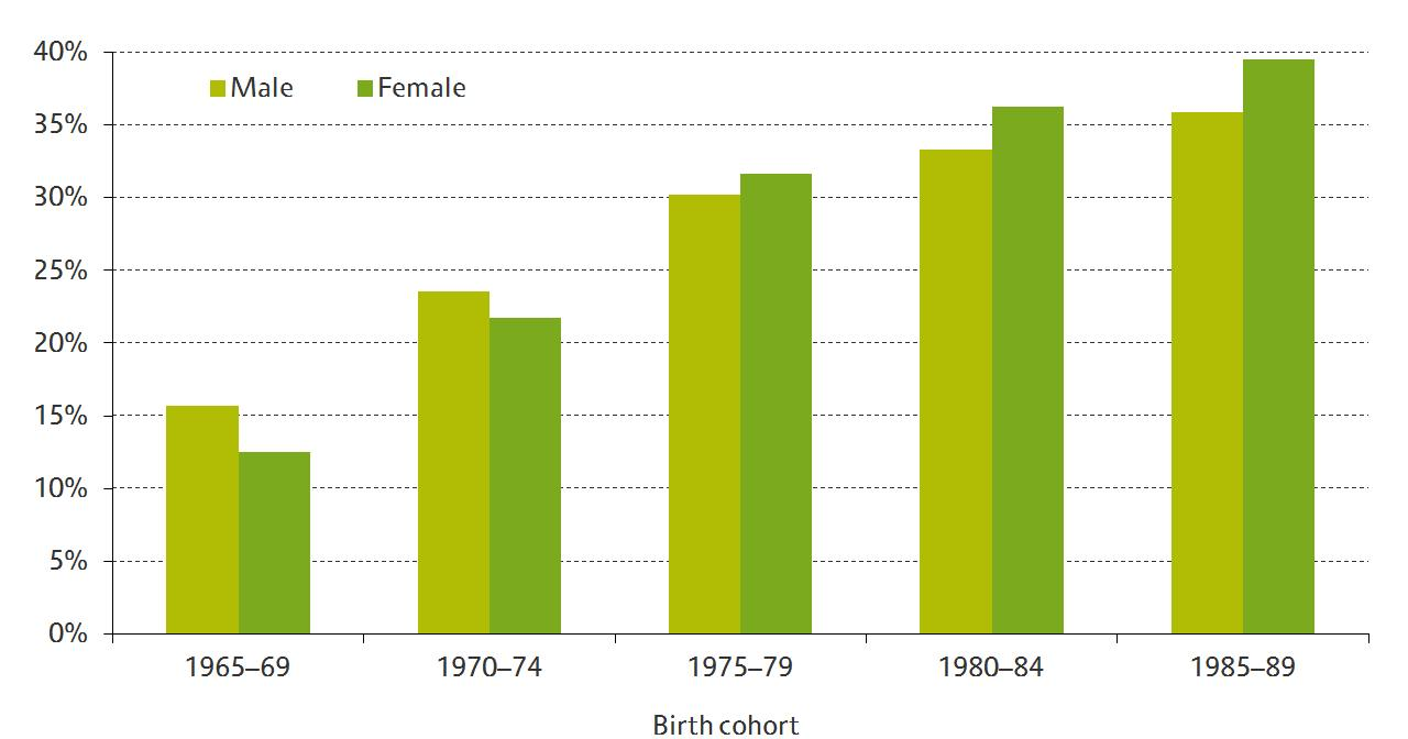 Percentage of 25- to 29-year-olds with first degrees or above, by birth cohort and gender