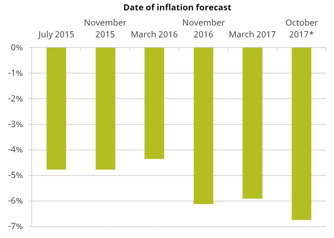 Figure 2A. Real change in the value of benefits from the 4-year benefit freeze implied by successive inflation forecasts