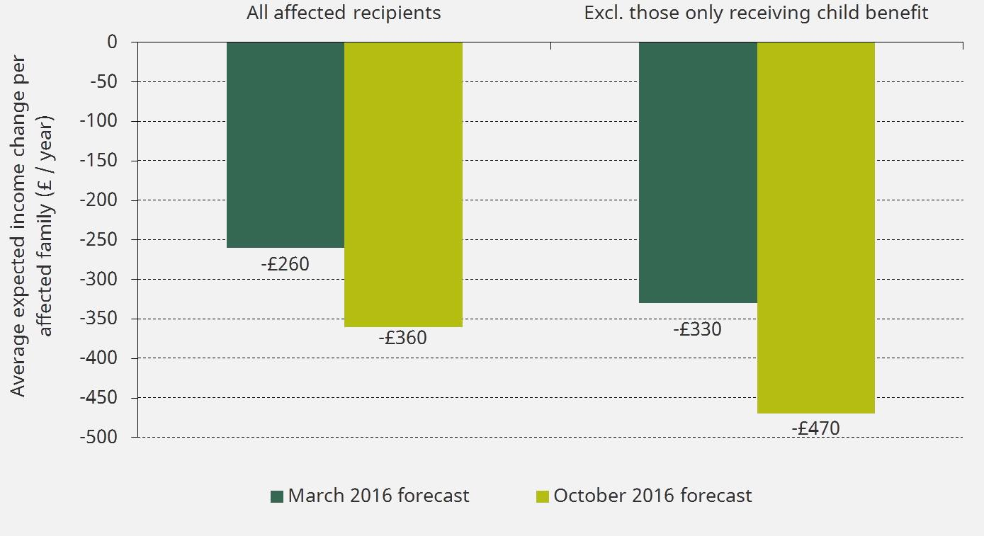 Average expected income change per family affected as a result of the benefit freeze, March and October 2016 based forecasts, 2016–17 prices