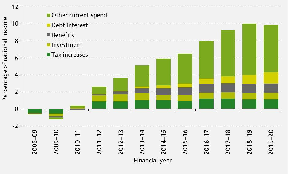 Figure: Timing and composition of the fiscal consolidation