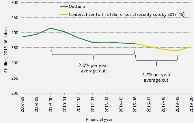 Figure. Pace of departmental spending cuts set to accelerate?