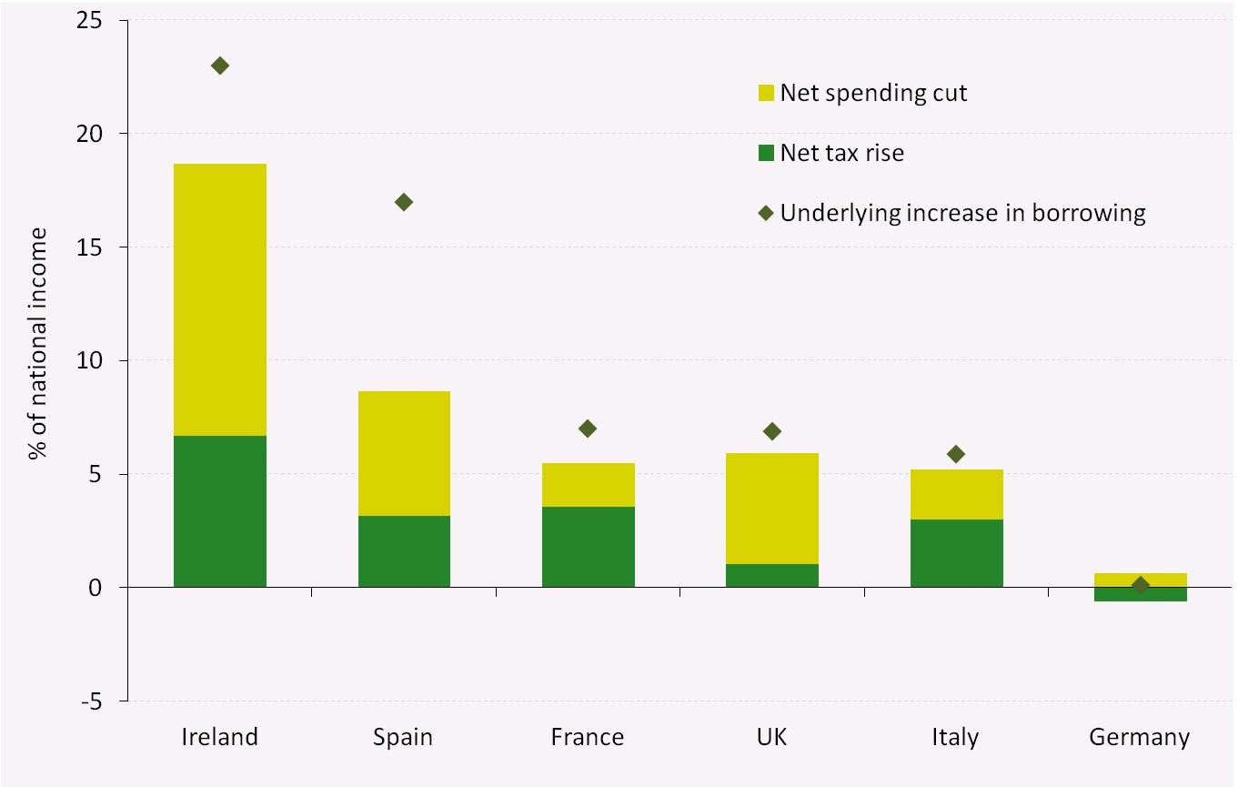 fiscal_responses_of_six_european_countries_to_the_great_recession_a_crisis_wasted