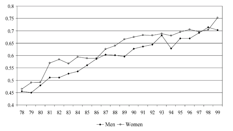 changes_in_the_distribution_of_male_and_female_wages_accounting_for_employment_composition_using_bounds