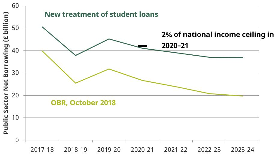 better_accounting_of_student_loans_to_increase_headline_measure_of_the_governments_deficit_by_around_12_billion
